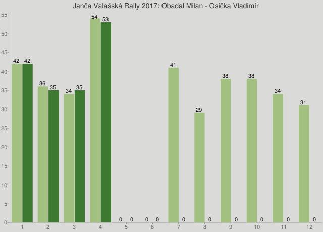 Janča Valašská Rally 2017: Obadal Milan - Osička Vladimír