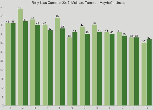 Rally Islas Canarias 2017: Molinaro Tamara - Mayrhofer Ursula