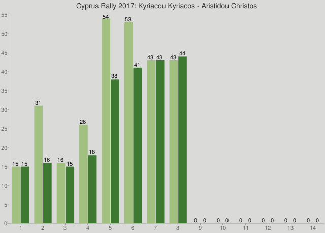 Cyprus Rally 2017: Kyriacou Kyriacos - Aristidou Christos