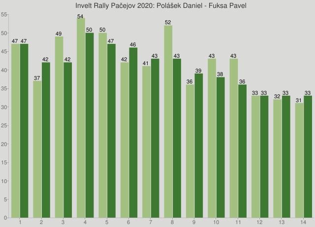 Invelt Rally Pačejov 2020: Polášek Daniel - Fuksa Pavel