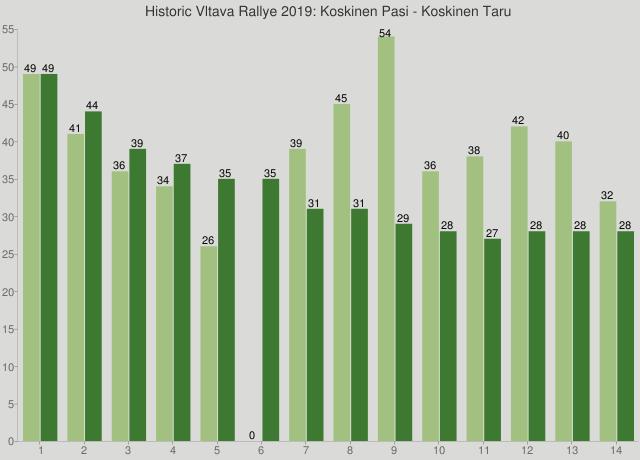 Historic Vltava Rallye 2019: Koskinen Pasi - Koskinen Taru