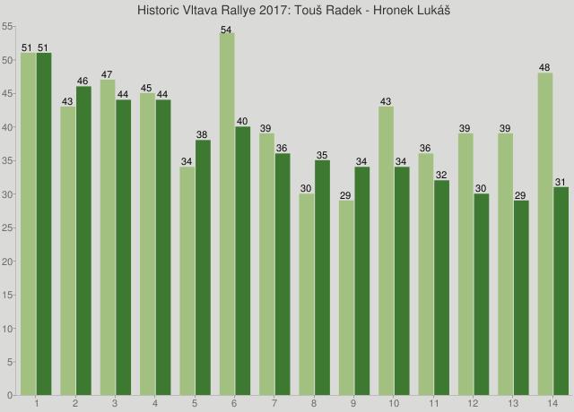 Historic Vltava Rallye 2017: Touš Radek - Hronek Lukáš