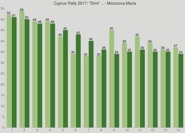 "Cyprus Rally 2017: ""Dimi"" .. - Morozova Maria"