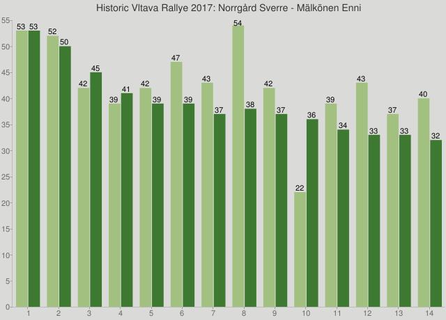 Historic Vltava Rallye 2017: Norrgård Sverre - Mälkönen Enni