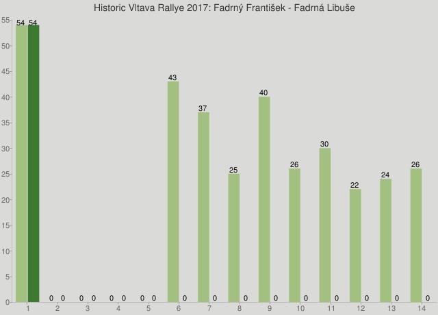 Historic Vltava Rallye 2017: Fadrný František - Fadrná Libuše