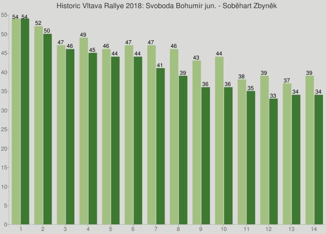 Historic Vltava Rallye 2018: Svoboda Bohumír jun. - Soběhart Zbyněk