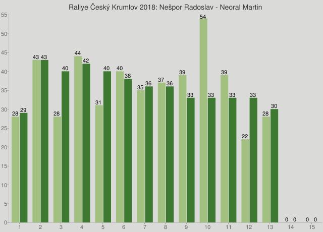 Rallye Český Krumlov 2018: Nešpor Radoslav - Neoral Martin