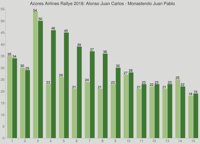Azores Airlines Rallye 2018: Alonso Juan Carlos - Monasterolo Juan Pablo