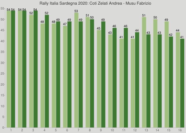 Rally Italia Sardegna 2020: Coti Zelati Andrea - Musu Fabrizio