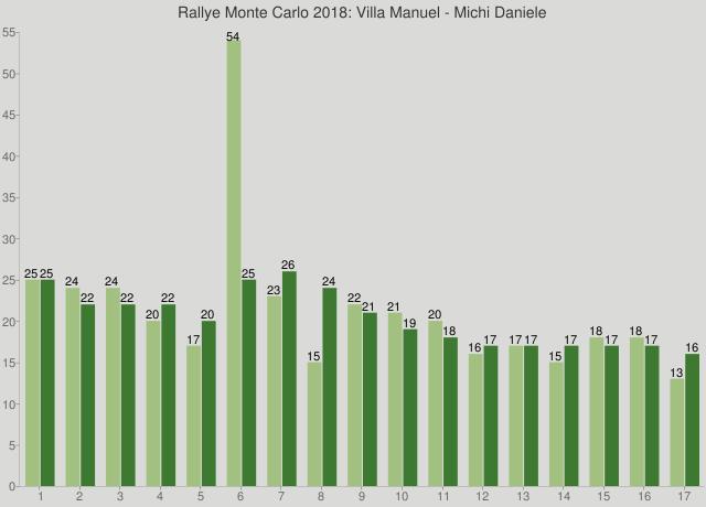 Rallye Monte Carlo 2018: Villa Manuel - Michi Daniele