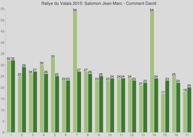 Rallye du Valais 2015: Salomon Jean-Marc - Comment David