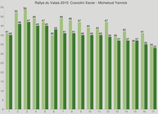 Rallye du Valais 2015: Craviolini Xavier - Micheloud Yannick