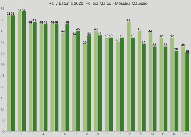 Rally Estonia 2020: Pollara Marco - Messina Maurizio