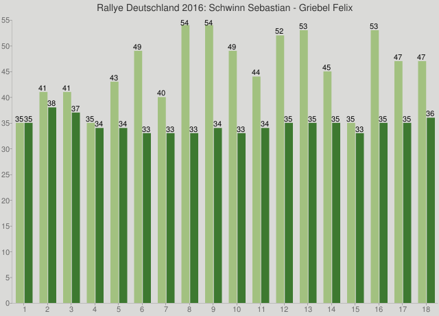 Rallye Deutschland 2016: Schwinn Sebastian - Griebel Felix