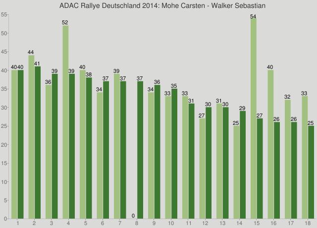 ADAC Rallye Deutschland 2014: Mohe Carsten - Walker Sebastian