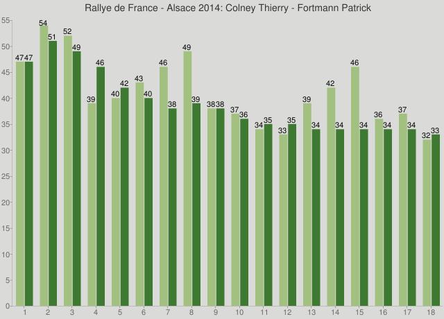 Rallye de France - Alsace 2014: Colney Thierry - Fortmann Patrick