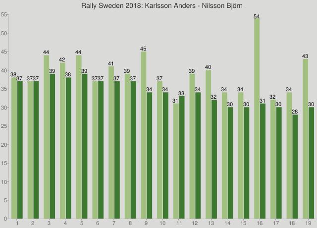 Rally Sweden 2018: Karlsson Anders - Nilsson Björn