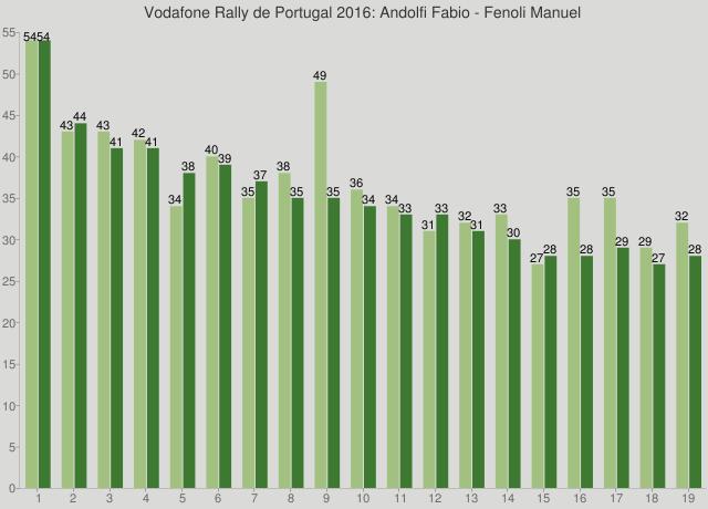 Vodafone Rally de Portugal 2016: Andolfi Fabio - Fenoli Manuel