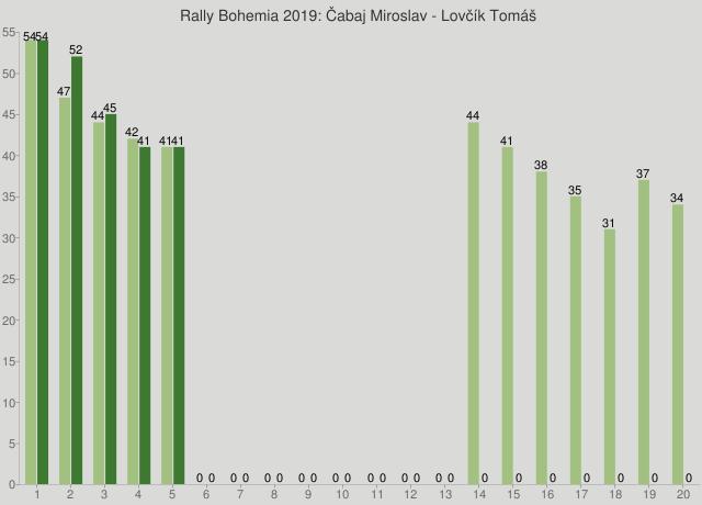 Rally Bohemia 2019: Čabaj Miroslav - Lovčík Tomáš