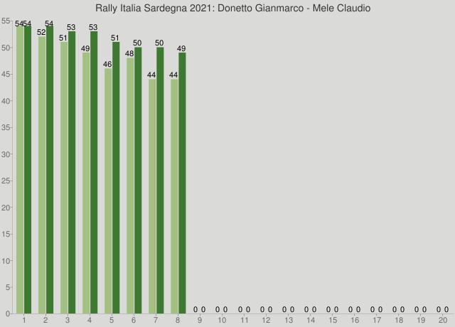 Rally Italia Sardegna 2021: Donetto Gianmarco - Mele Claudio