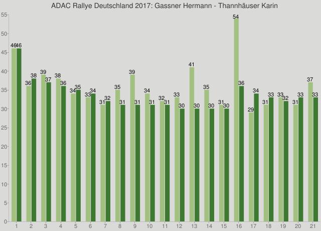 ADAC Rallye Deutschland 2017: Gassner Hermann - Thannhäuser Karin