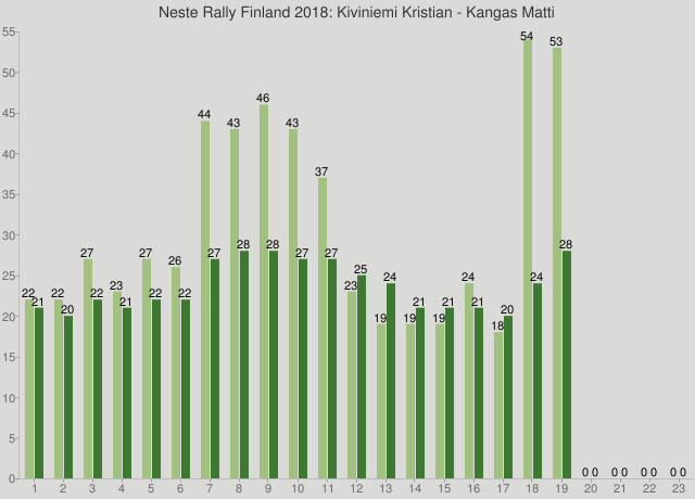 Neste Rally Finland 2018: Kiviniemi Kristian - Kangas Matti