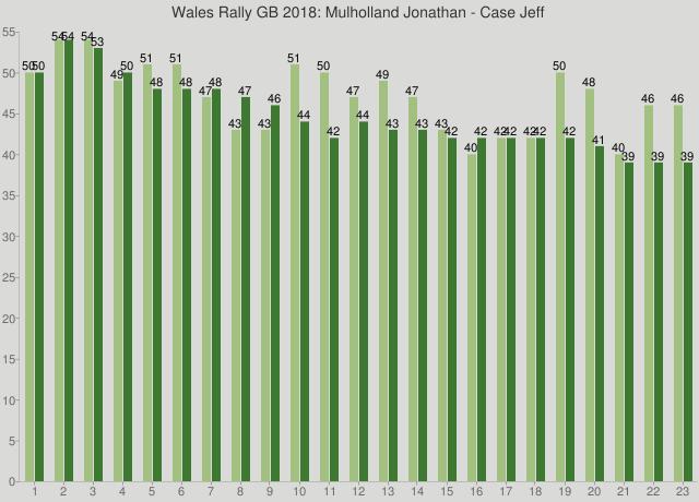 Wales Rally GB 2018: Mulholland Jonathan - Case Jeff