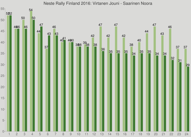 Neste Rally Finland 2016: Virtanen Jouni - Saarinen Noora