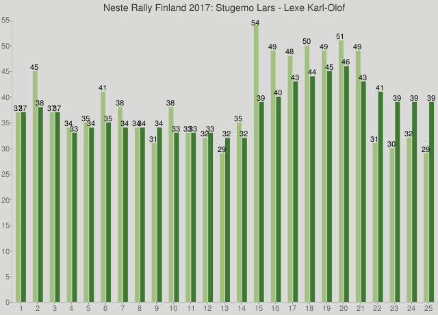 Neste Rally Finland 2017: Stugemo Lars - Lexe Karl-Olof
