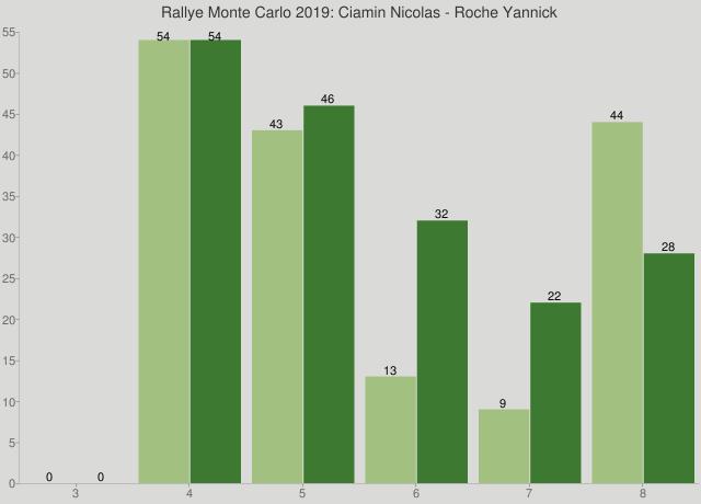 Rallye Monte Carlo 2019: Ciamin Nicolas - Roche Yannick