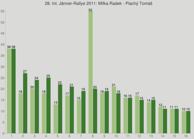 28. Int. Jänner-Rallye 2011: Mifka Radek - Plachý Tomáš