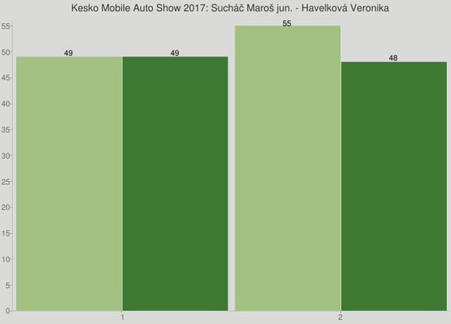 Kesko Mobile Auto Show 2017: Sucháč Maroš jun. - Havelková Veronika