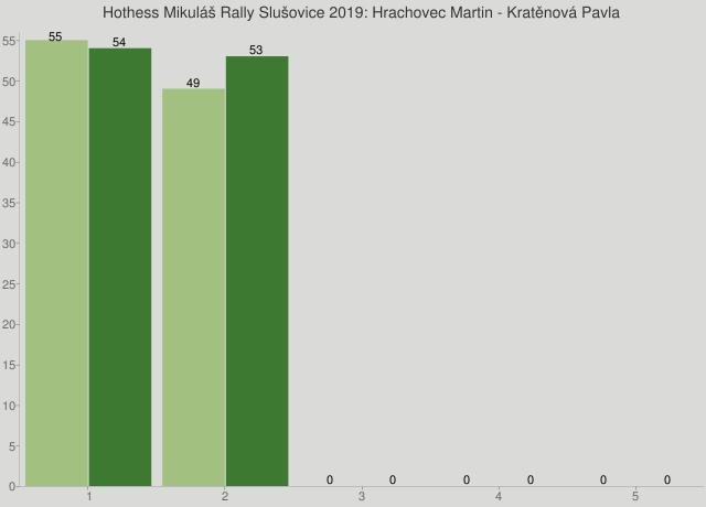 Hothess Mikuláš Rally Slušovice 2019: Hrachovec Martin - Kratěnová Pavla