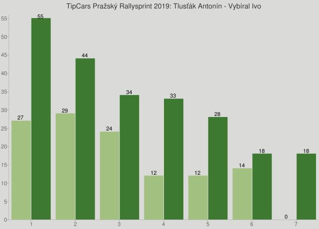 TipCars Pražský Rallysprint 2019: Tlusťák Antonín - Vybíral Ivo