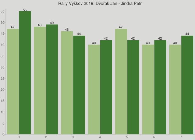 Rally Vyškov 2019: Dvořák Jan - Jindra Petr