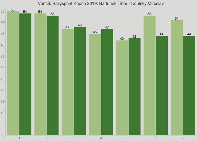 Vančík Rallysprint Kopná 2019: Bartúnek Tibor - Koutský Miroslav