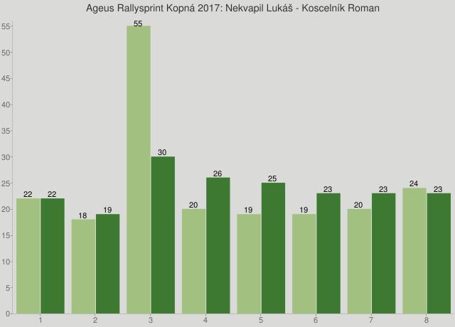 Ageus Rallysprint Kopná 2017: Nekvapil Lukáš - Koscelník Roman