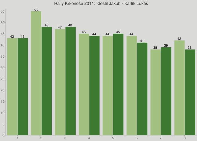 Rally Krkonoše 2011: Klestil Jakub - Karlík Lukáš