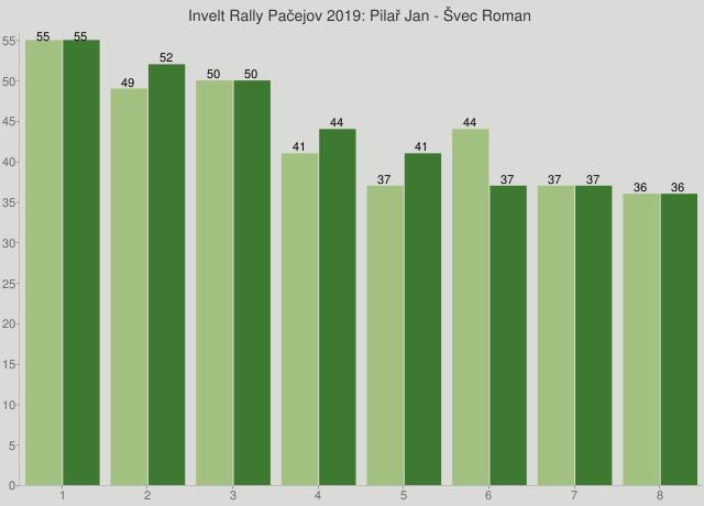 Invelt Rally Pačejov 2019: Pilař Jan - Švec Roman