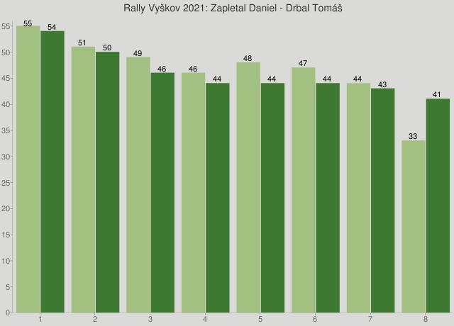 Rally Vyškov 2021: Zapletal Daniel - Drbal Tomáš