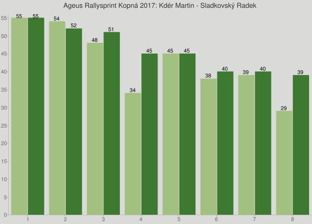 Ageus Rallysprint Kopná 2017: Kdér Martin - Sladkovský Radek