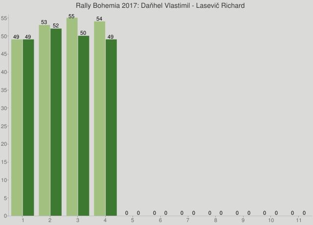 Rally Bohemia 2017: Daňhel Vlastimil - Lasevič Richard