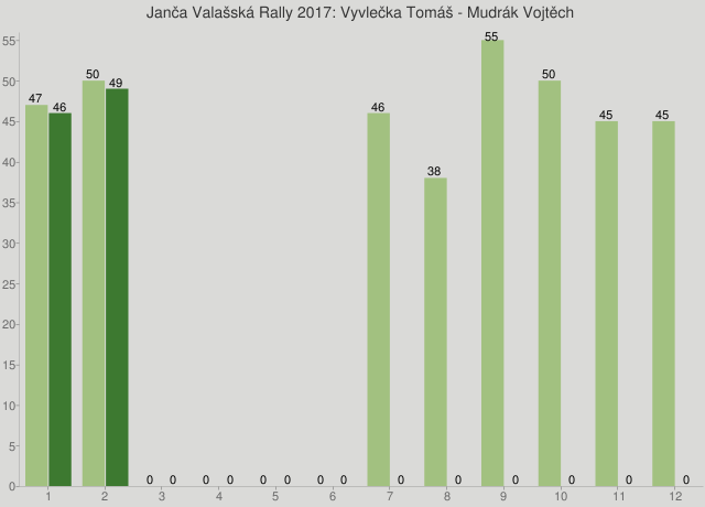 Janča Valašská Rally 2017: Vyvlečka Tomáš - Mudrák Vojtěch