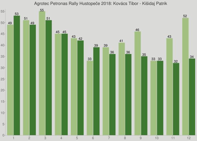 Agrotec Petronas Rally Hustopeče 2018: Kovács Tibor - Kišidaj Patrik