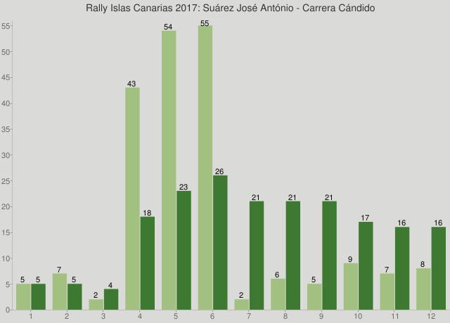 Rally Islas Canarias 2017: Suárez José António - Carrera Cándido