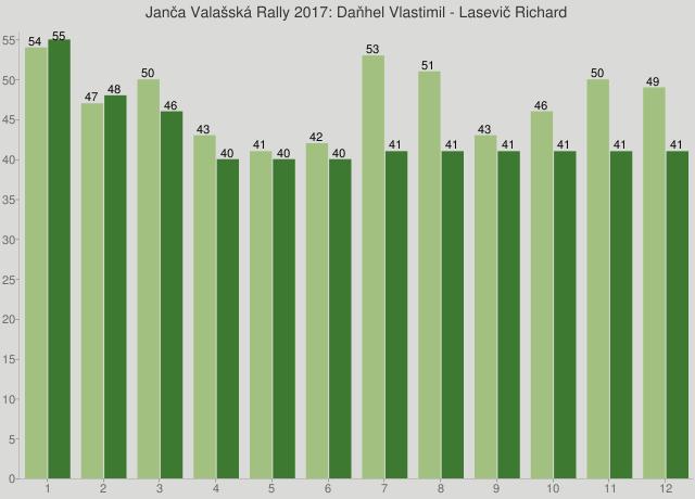 Janča Valašská Rally 2017: Daňhel Vlastimil - Lasevič Richard