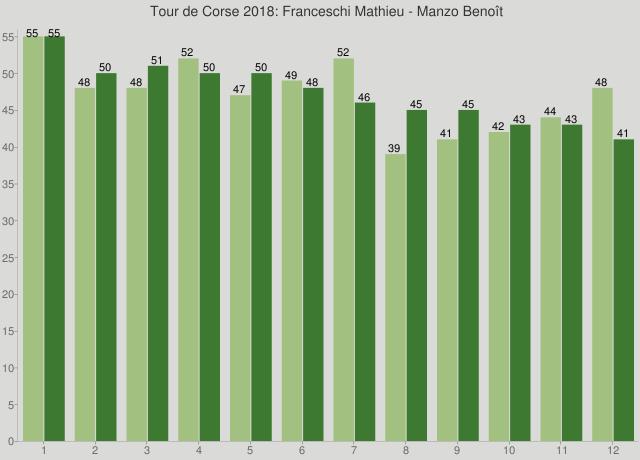 Tour de Corse 2018: Franceschi Mathieu - Manzo Benoît