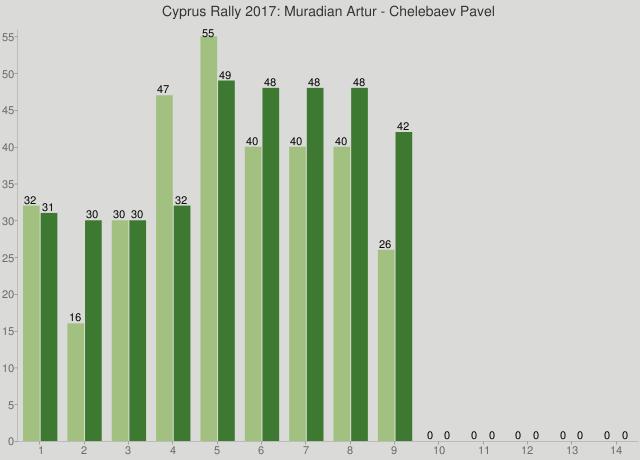Cyprus Rally 2017: Muradian Artur - Chelebaev Pavel