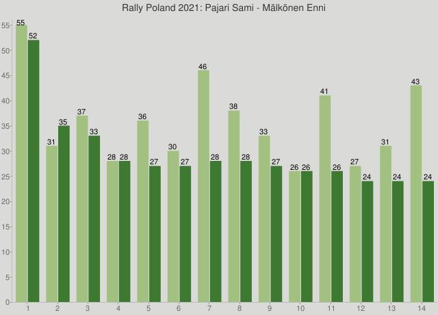 Rally Poland 2021: Pajari Sami - Mälkönen Enni