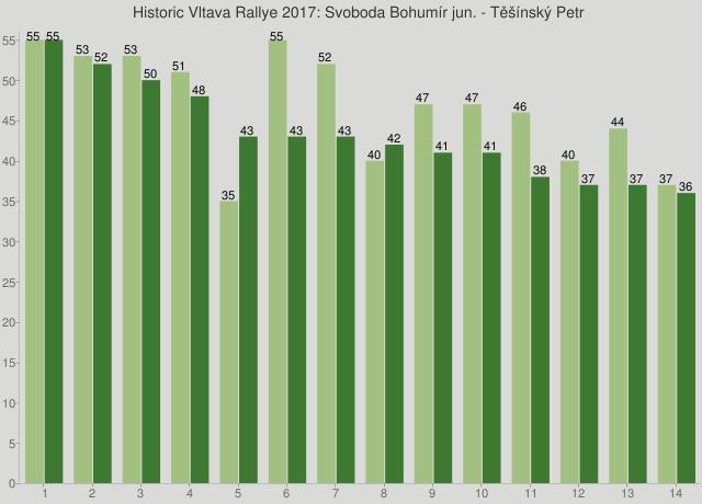 Historic Vltava Rallye 2017: Svoboda Bohumír jun. - Těšínský Petr